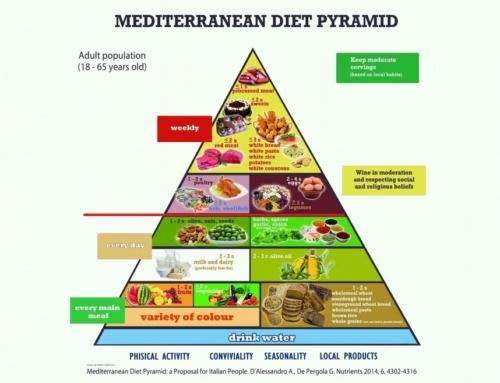 La Dieta a Zona: principi e menù per la colazione