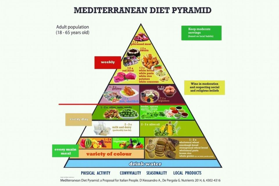 dieta per essere nella zona di dr barry sears